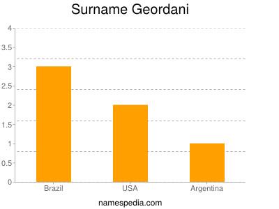 Surname Geordani
