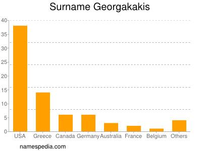 Surname Georgakakis