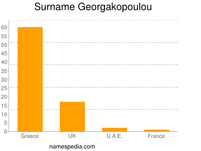 Surname Georgakopoulou