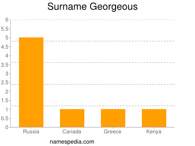 Surname Georgeous
