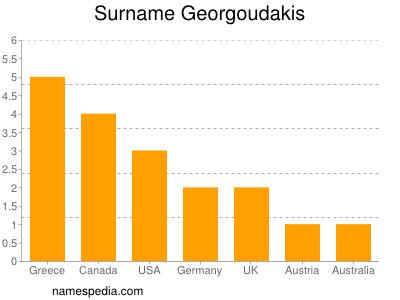 Surname Georgoudakis