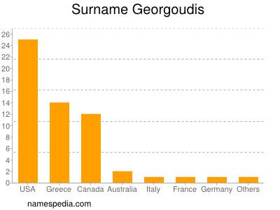 Surname Georgoudis