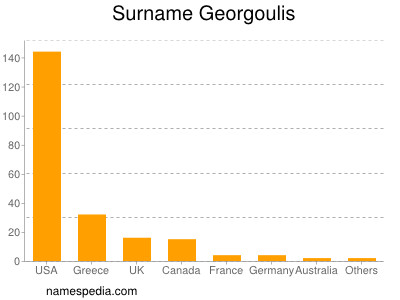 Surname Georgoulis