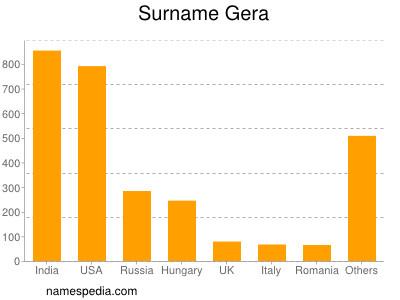 Surname Gera