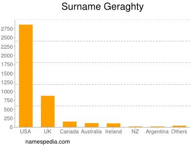 Surname Geraghty