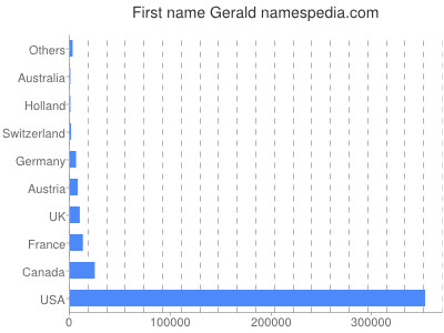 Given name Gerald