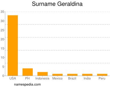 Surname Geraldina