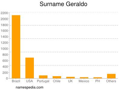 Surname Geraldo
