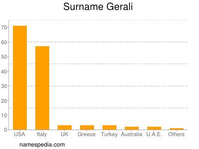 Surname Gerali