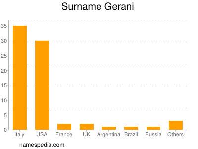 Surname Gerani