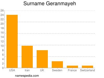 Surname Geranmayeh