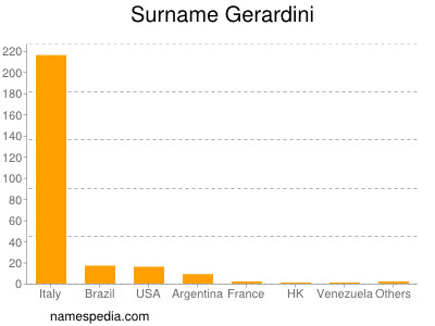 Surname Gerardini