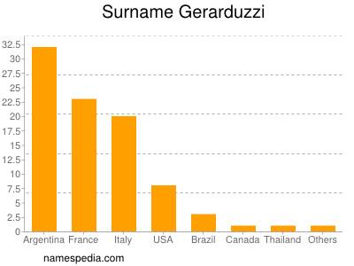 Surname Gerarduzzi