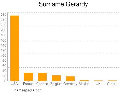 Surname Gerardy