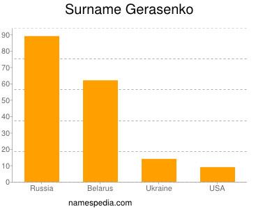 Surname Gerasenko