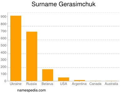 Surname Gerasimchuk