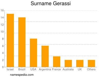 Surname Gerassi