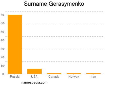 Surname Gerasymenko