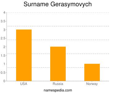 Surname Gerasymovych