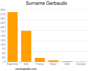 Surname Gerbaudo