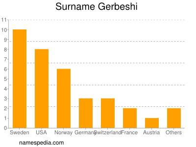 Surname Gerbeshi