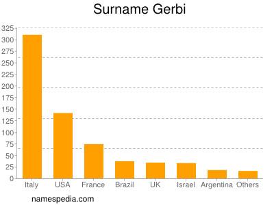 Surname Gerbi