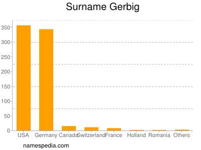 Surname Gerbig