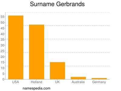 Surname Gerbrands