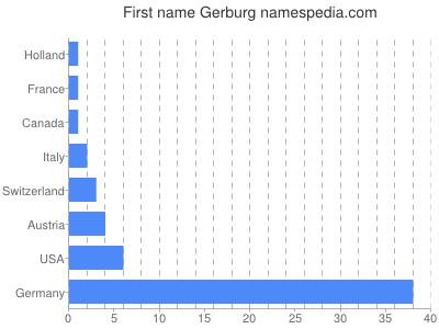 Given name Gerburg