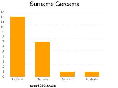 Surname Gercama