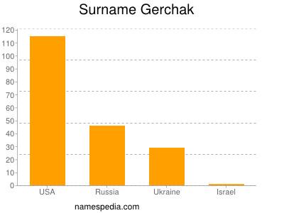 Surname Gerchak