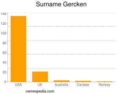 Surname Gercken