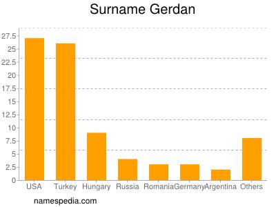 Surname Gerdan