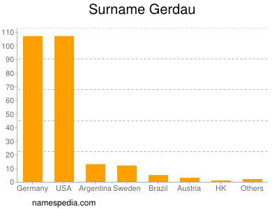 Surname Gerdau