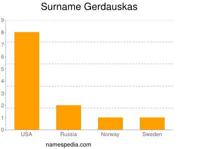 Surname Gerdauskas