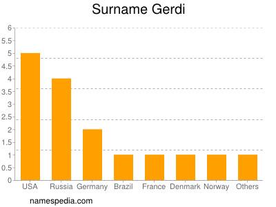 Surname Gerdi
