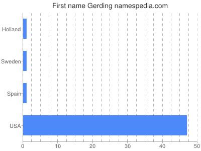 Given name Gerding