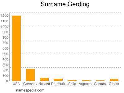 Surname Gerding