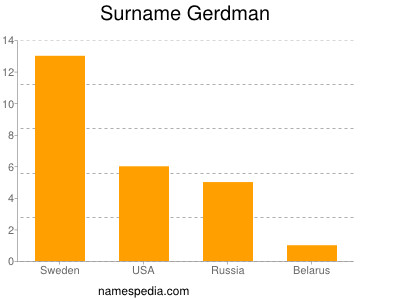 Surname Gerdman