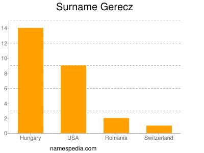 Surname Gerecz