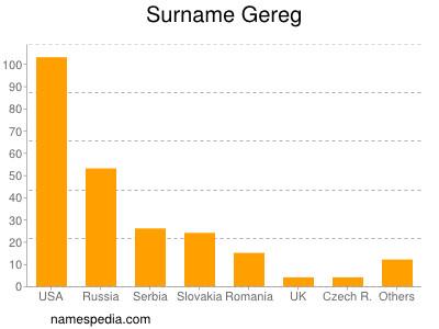 Surname Gereg