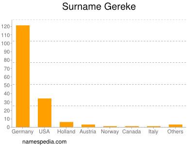 Surname Gereke