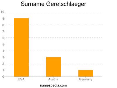 Surname Geretschlaeger