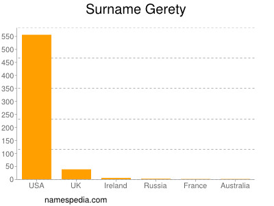 Surname Gerety