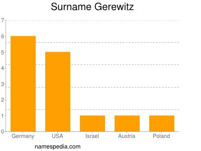 Surname Gerewitz