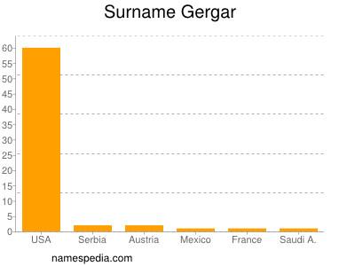 Surname Gergar