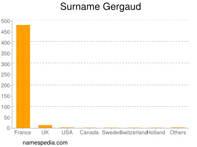 Surname Gergaud