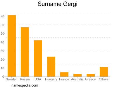 Surname Gergi