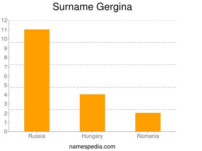 Surname Gergina