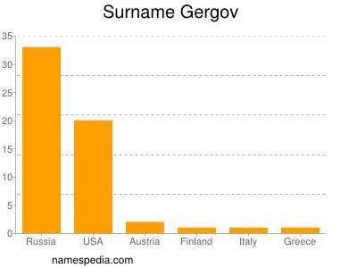 Surname Gergov